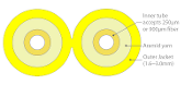 3mm Duplex Fiber Optic Furcation Tubing for 900µm - Yellow
