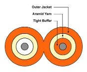 2mm Duplex Multimode 50/125µm Cable, Orange Riser (OFNR)