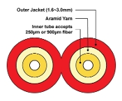 2mm Duplex Fiber Optic Furcation Tubing for 900µm - Red