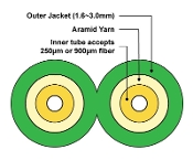 2mm Duplex Fiber Optic Furcation Tubing for 900µm - Green