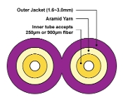 2mm Duplex Fiber Optic Furcation Tubing for 900µm - Purple