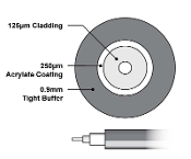 Slate .9mm Tight Buffer Multimode 62.5 Fiber Optic Cable