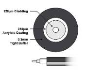 Black .9mm Tight Buffer Multimode 62.5 Fiber Optic Cable