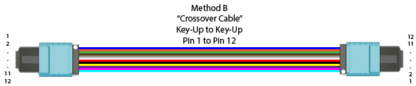 Method B Pin 1 to Pin 12 Crossover Cable 12 Fiber MPO MTP
